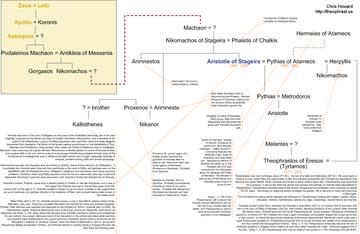 Aristotlefamilytreechrishoward
